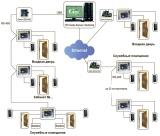 Программное обеспечение сервера, ключ защиты HASP HL. Gate-Server